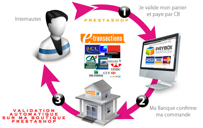 PAYBOX ETRANSACTION PRESTASHOP